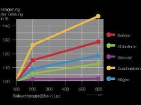 Diagramm Steigerung der Leistung