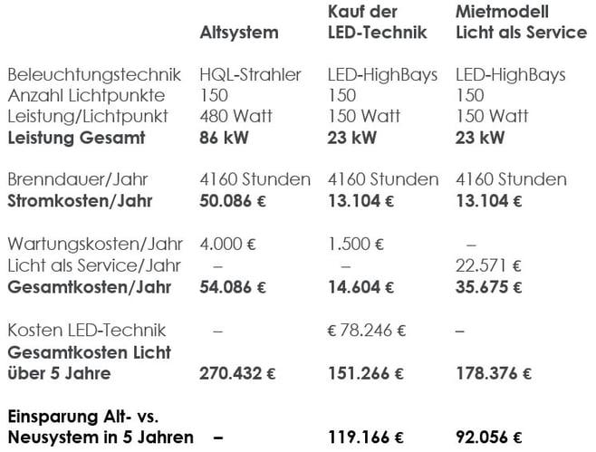 Kostenuebersicht HQL-Strahler LED-HighBays LED-HighBays