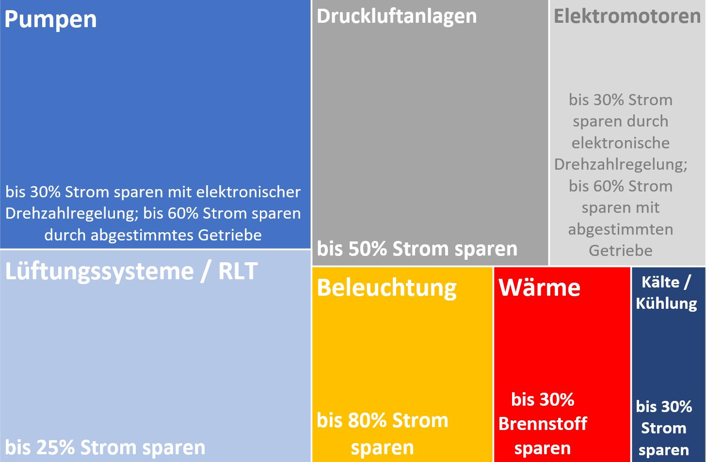Querschnittstechnologien Grafik WebSite